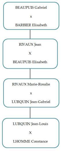 Beaupuis_Gabriel
