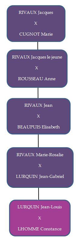 famille_Rivaux