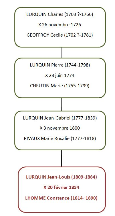 Lurquin_Charles