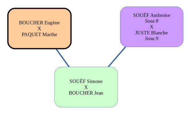 schema_boucher