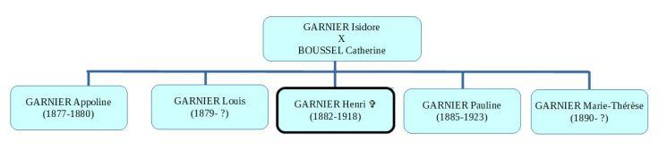 schema_Garnier