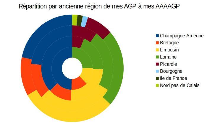 repartition_regions