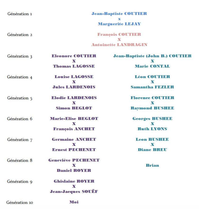 arbre_descendants_francoisCoutier