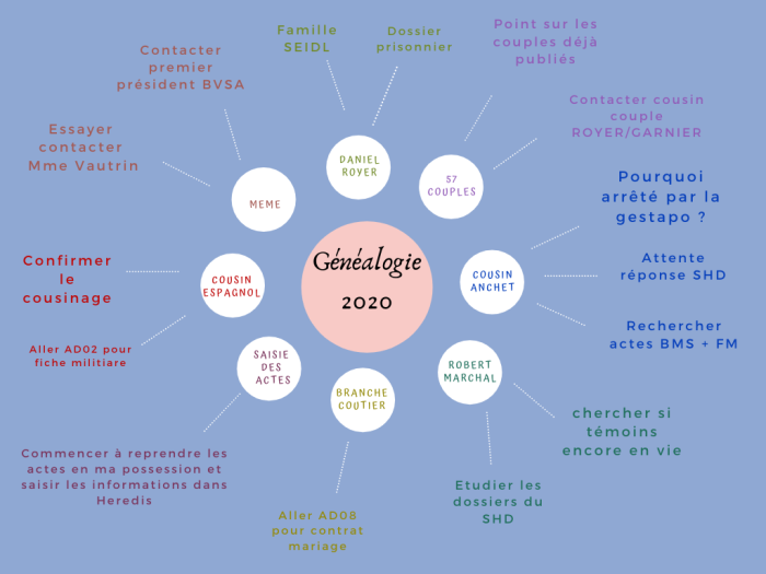 Genealogie2020